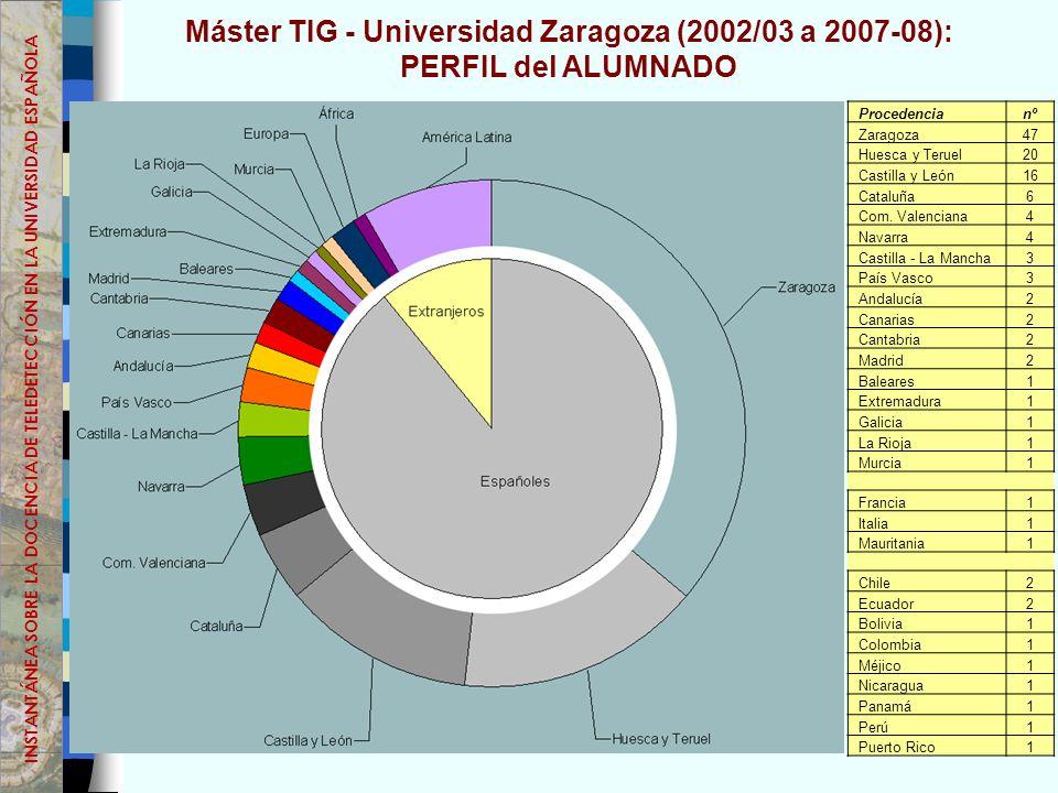 Máster TIG - Universidad Zaragoza (2002/03 a 2007-08): PERFIL del ALUMNADO Procedencianº Zaragoza47 Huesca y Teruel20 Castilla y León16 Cataluña6 Com.