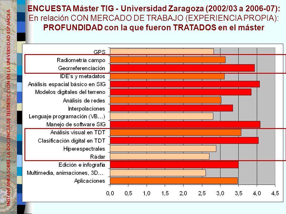 ENCUESTA Máster TIG - Universidad Zaragoza (2002/03 a 2006-07): En relación CON MERCADO DE TRABAJO (EXPERIENCIA PROPIA): PROFUNDIDAD con la que fueron TRATADOS en el máster INSTANTÁNEA SOBRE LA DOCENCIA DE TELEDETECCIÓN EN LA UNIVERSIDAD ESPAÑOLA