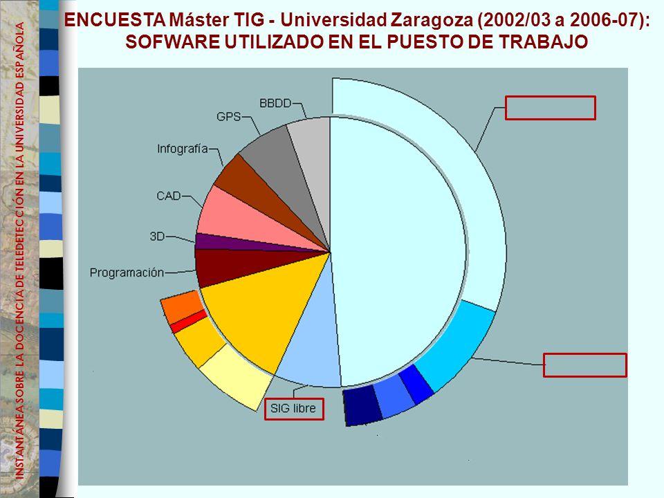 ENCUESTA Máster TIG - Universidad Zaragoza (2002/03 a 2006-07): SOFWARE UTILIZADO EN EL PUESTO DE TRABAJO INSTANTÁNEA SOBRE LA DOCENCIA DE TELEDETECCIÓN EN LA UNIVERSIDAD ESPAÑOLA