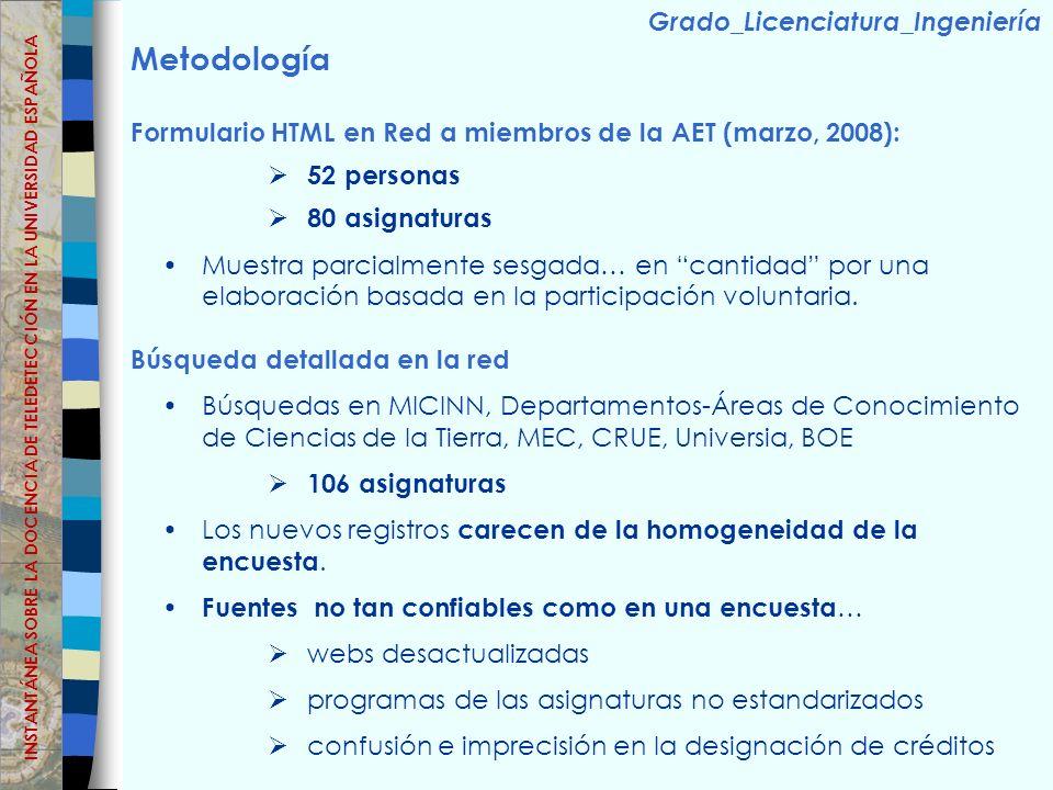 Metodología Formulario HTML en Red a miembros de la AET (marzo, 2008): 52 personas 80 asignaturas Muestra parcialmente sesgada… en cantidad por una elaboración basada en la participación voluntaria.
