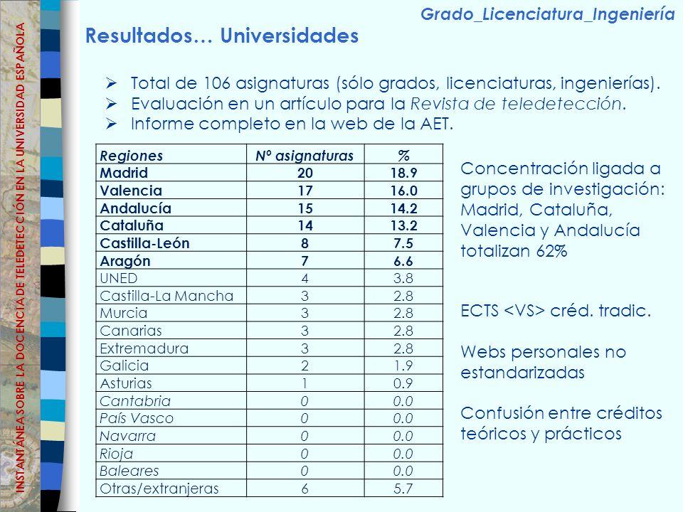 Resultados… Universidades Total de 106 asignaturas (sólo grados, licenciaturas, ingenierías).