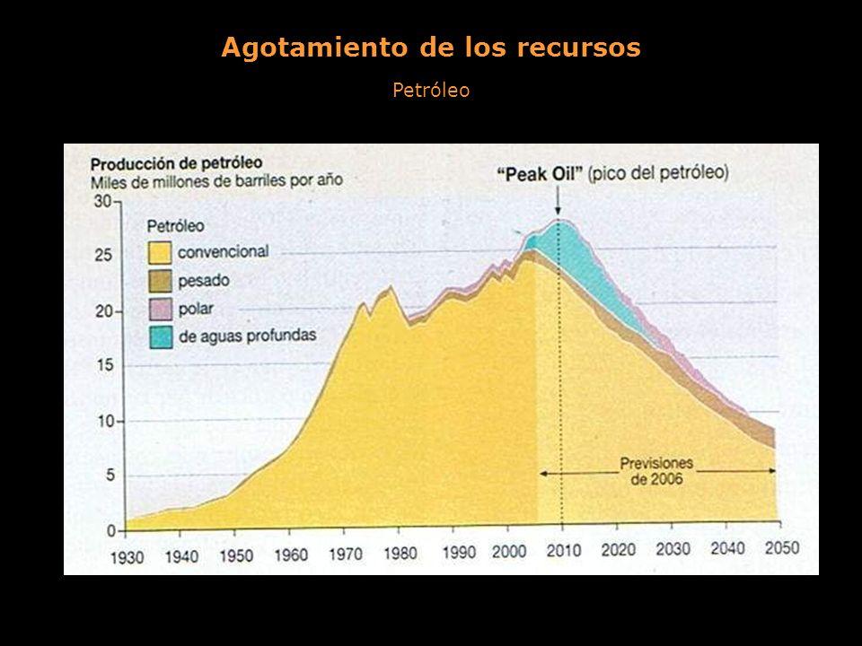 Agotamiento de los recursos Petróleo