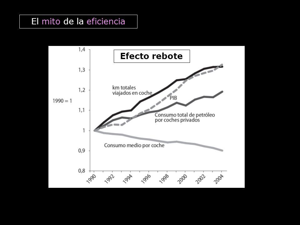 Efecto rebote El mito de la eficiencia