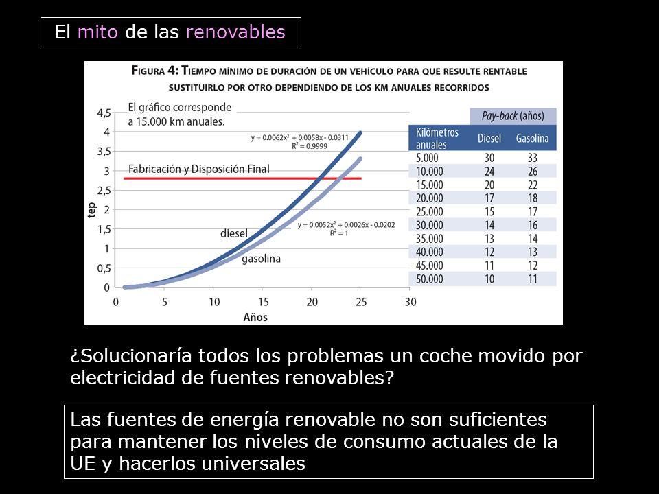 El mito de las renovables ¿Solucionaría todos los problemas un coche movido por electricidad de fuentes renovables? Las fuentes de energía renovable n