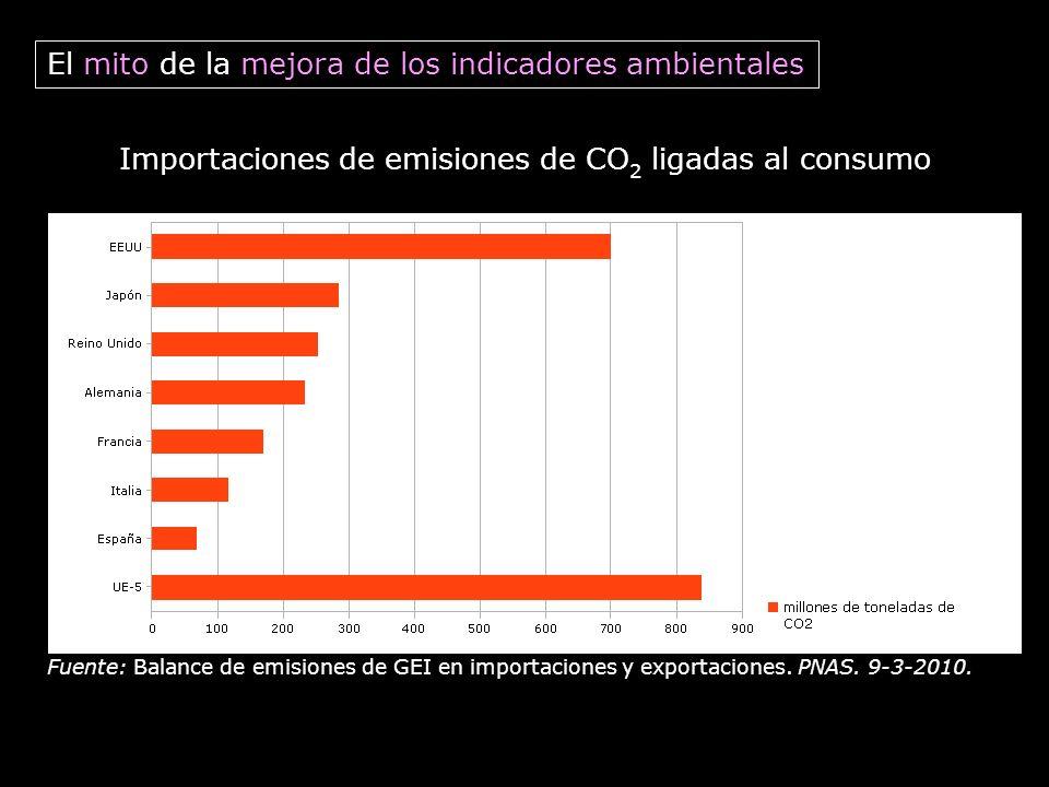 Fuente: Balance de emisiones de GEI en importaciones y exportaciones. PNAS. 9-3-2010. Importaciones de emisiones de CO 2 ligadas al consumo El mito de
