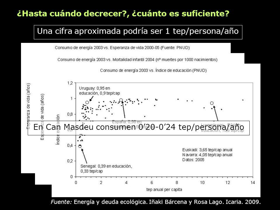 Una cifra aproximada podría ser 1 tep/persona/año ¿Hasta cuándo decrecer?, ¿cuánto es suficiente? Fuente: Energía y deuda ecológica. Iñaki Bárcena y R