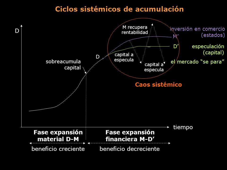 Ciclos sistémicos de acumulación D tiempo D sobreacumula capital capital a especula beneficio creciente Fase expansión material D-M beneficio decrecie