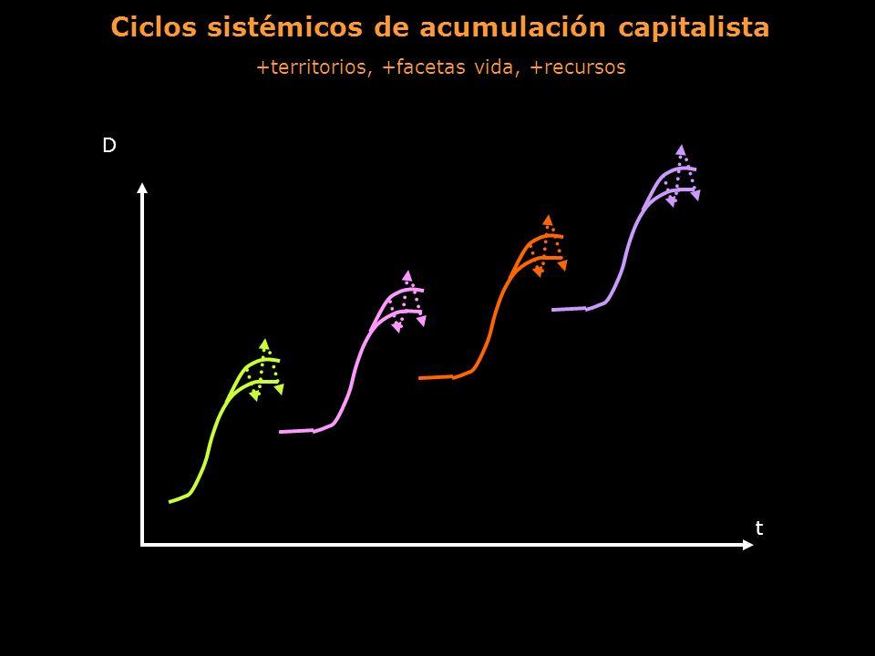 Globalización neoliberal de la fase de expansión material a la financiera en el ciclo estadounidense De la economía productiva a la financiera Crisis sobreprodución 70 (estanflación con consumo estancado e incremento precio petróleo).