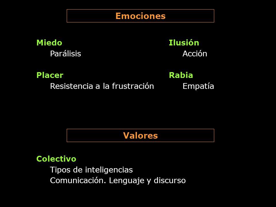 Emociones Miedo Parálisis Ilusión Acción Rabia Empatía Valores Placer Resistencia a la frustración Colectivo Tipos de inteligencias Comunicación. Leng