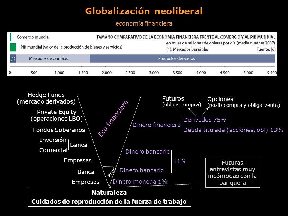 Globalización neoliberal economía financiera Dinero moneda 1% Dinero bancario Dinero financiero Derivados 75% Deuda titulada (acciones, obl) 13% Opcio