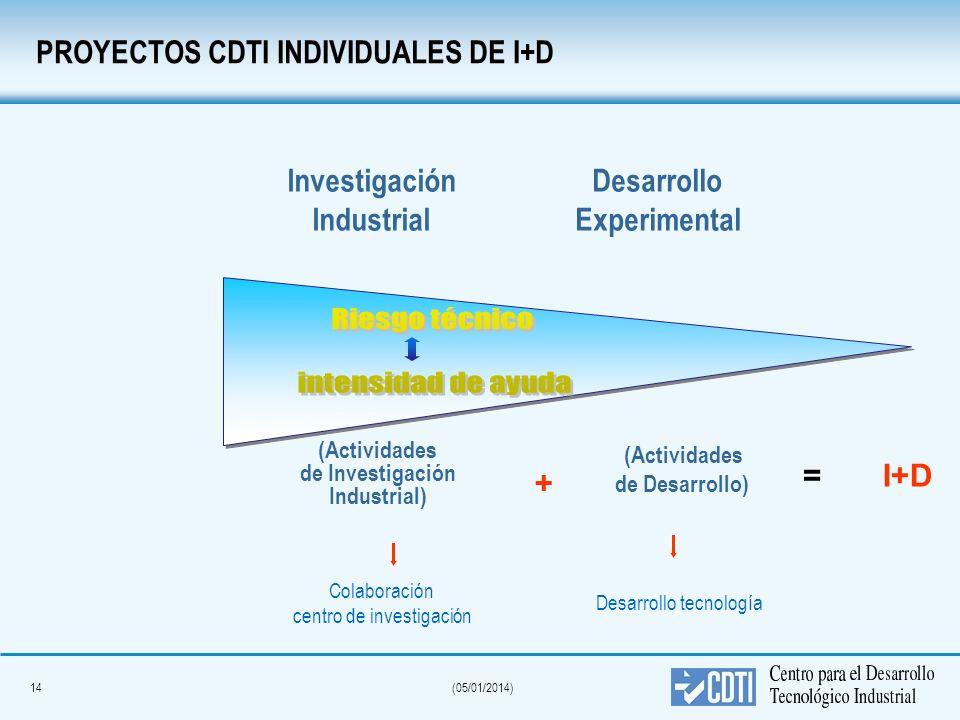 14(05/01/2014) PROYECTOS CDTI INDIVIDUALES DE I+D Investigación Industrial Desarrollo Experimental (Actividades de Investigación Industrial) (Activida