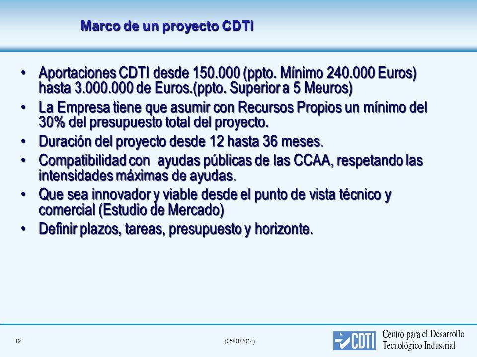 19(05/01/2014) Marco de un proyecto CDTI Marco de un proyecto CDTI Aportaciones CDTI desde 150.000 (ppto. Mínimo 240.000 Euros) hasta 3.000.000 de Eur