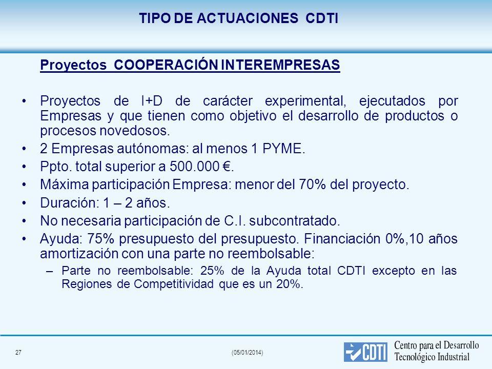 27(05/01/2014) TIPO DE ACTUACIONES CDTI Proyectos COOPERACIÓN INTEREMPRESAS Proyectos de I+D de carácter experimental, ejecutados por Empresas y que t