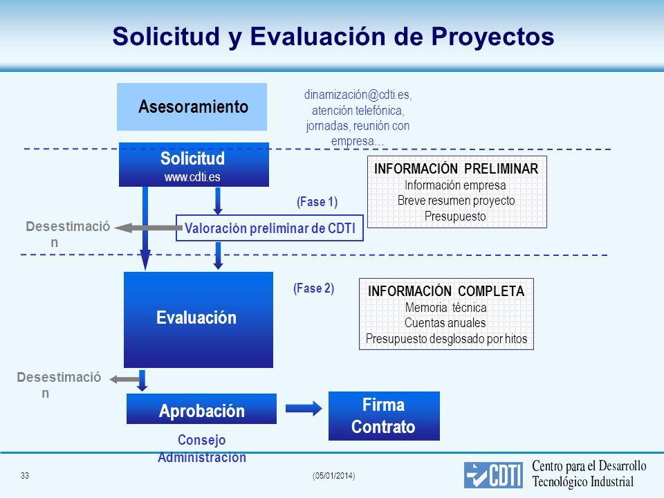 33(05/01/2014) Solicitud y Evaluación de Proyectos Solicitud www.cdti.es Evaluación Aprobación Consejo Administración Firma Contrato INFORMACIÓN COMPL