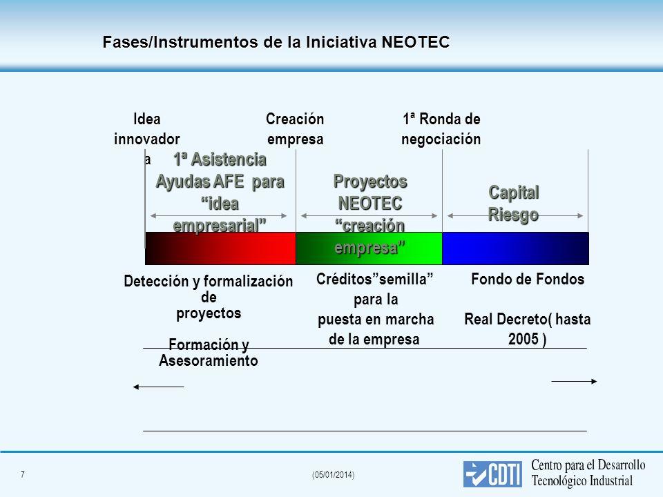 7(05/01/2014) 1ª Asistencia Ayudas AFE para idea empresarial Idea innovador a Detección y formalización de proyectos Formación y Asesoramiento Crédito