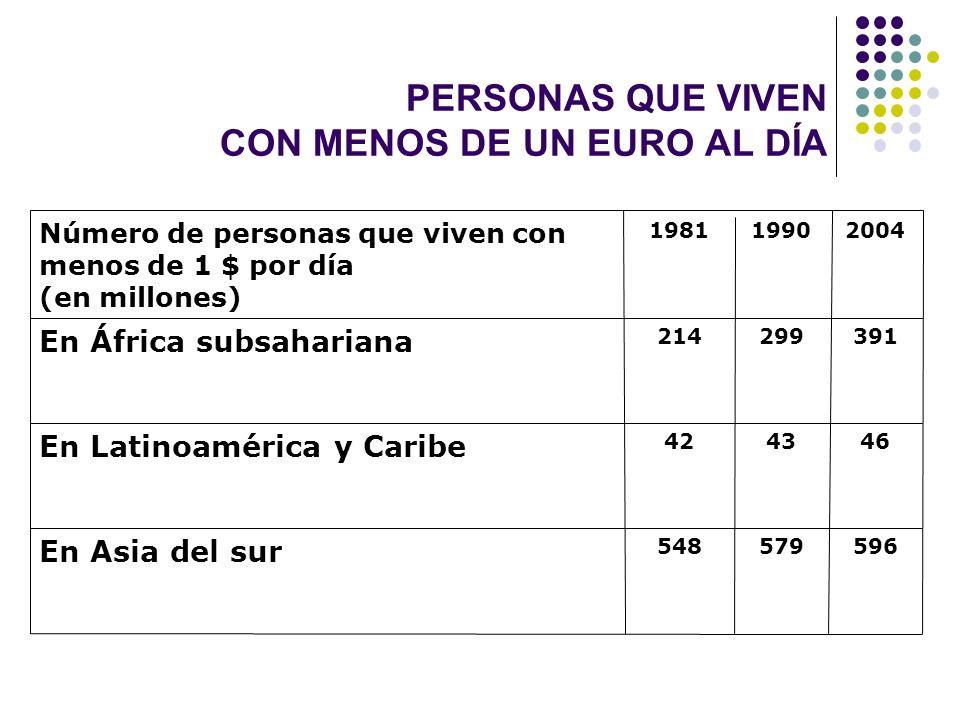 596579548 En Asia del sur 464342 En Latinoamérica y Caribe 391299214 En África subsahariana 200419901981 Número de personas que viven con menos de 1 $