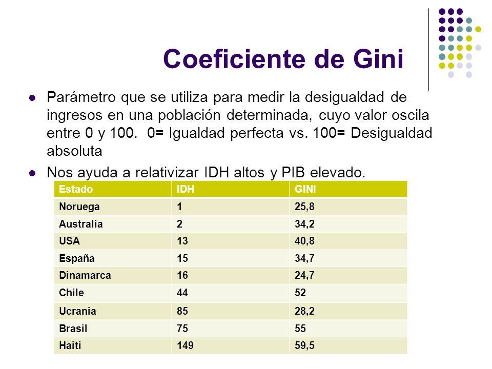 Coeficiente de Gini Parámetro que se utiliza para medir la desigualdad de ingresos en una población determinada, cuyo valor oscila entre 0 y 100. 0= I