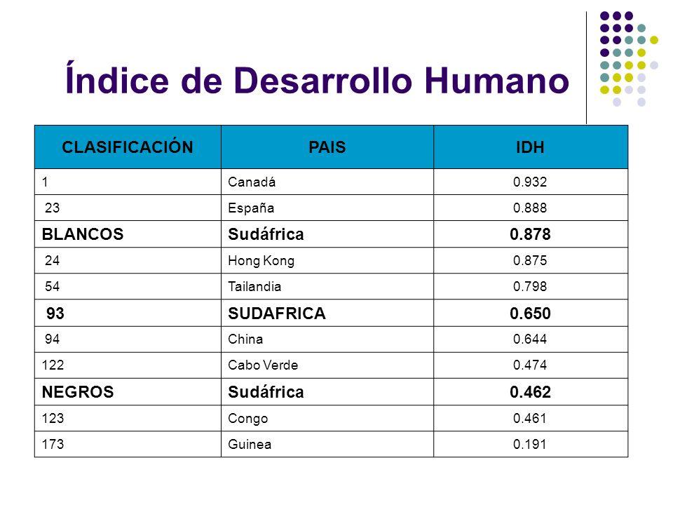 Índice de Desarrollo Humano CLASIFICACIÓNPAISIDH 1 Canadá 0.932 23 España0.888 BLANCOSSudáfrica 0.878 24 Hong Kong0.875 54 Tailandia0.798 93 SUDAFRICA