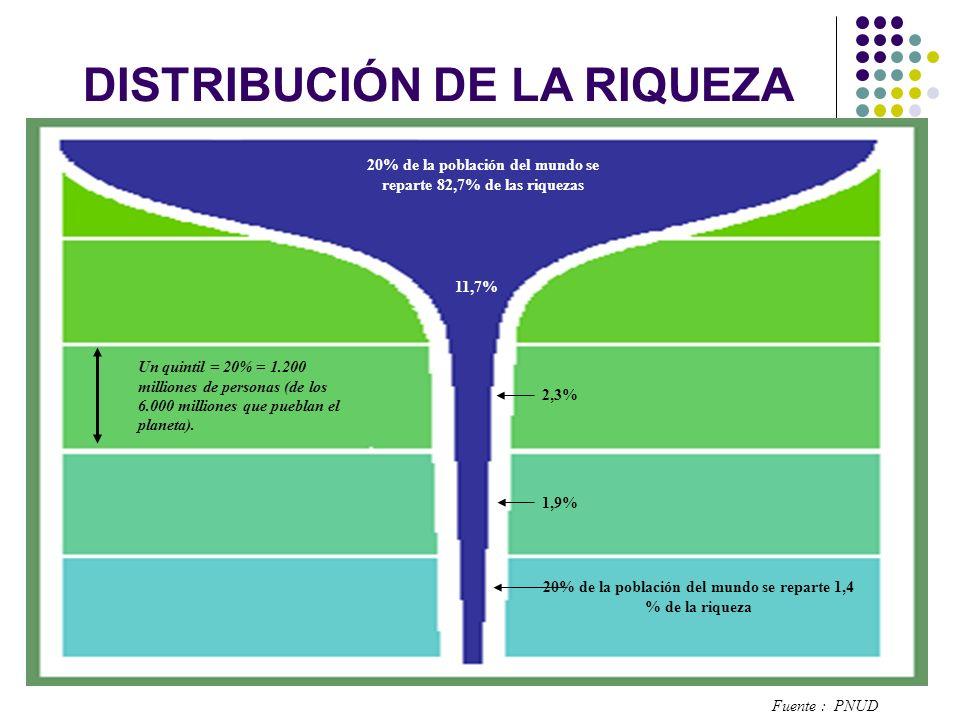 20% de la población del mundo se reparte 82,7% de las riquezas 11,7% 1,9% 2,3% 20% de la población del mundo se reparte 1,4 % de la riqueza Un quintil