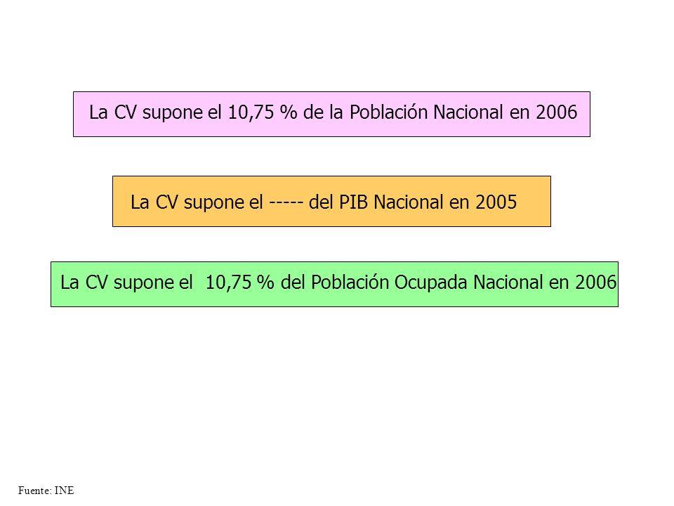 La CV supone el ----- del PIB Nacional en 2005 La CV supone el 10,75 % de la Población Nacional en 2006 La CV supone el 10,75 % del Población Ocupada Nacional en 2006 Fuente: INE