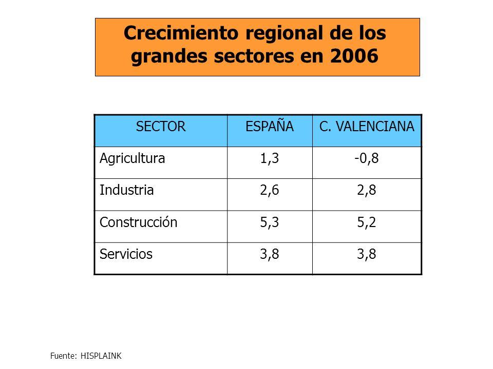 SECTORESPAÑAC. VALENCIANA Agricultura1,3-0,8 Industria2,62,8 Construcción5,35,2 Servicios3,8 Crecimiento regional de los grandes sectores en 2006 Fuen
