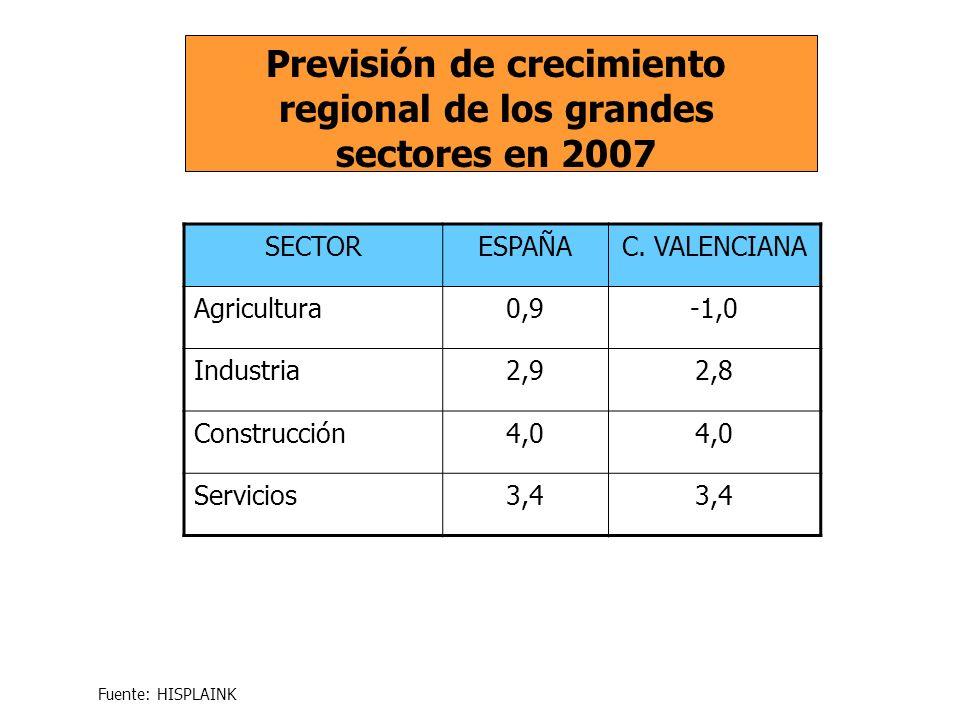 SECTORESPAÑAC. VALENCIANA Agricultura0,9-1,0 Industria2,92,8 Construcción4,0 Servicios3,4 Previsión de crecimiento regional de los grandes sectores en