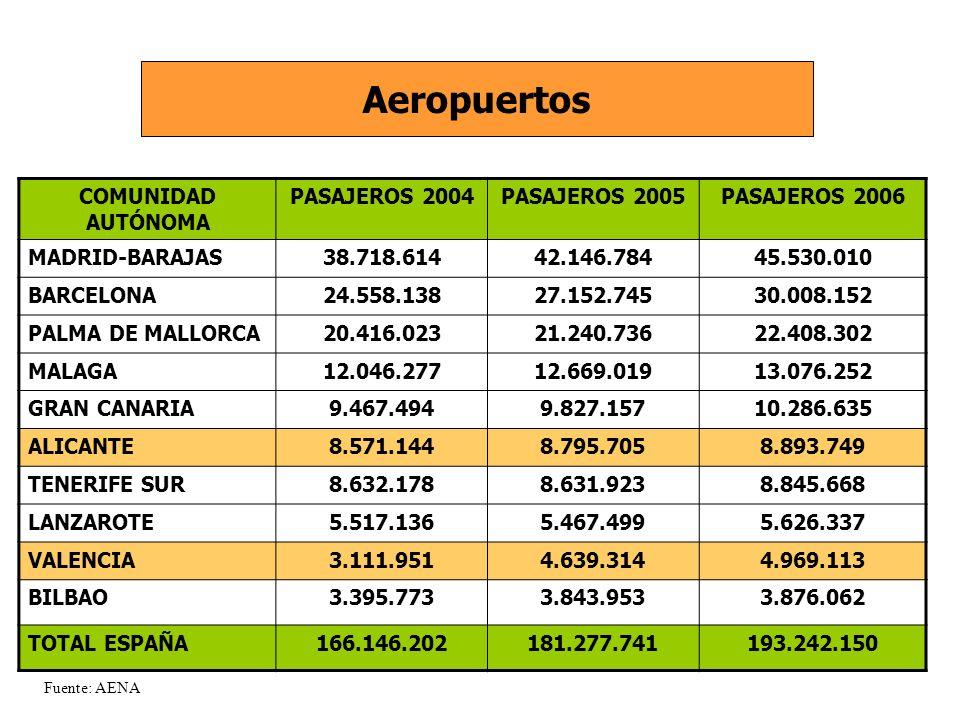 Aeropuertos COMUNIDAD AUTÓNOMA PASAJEROS 2004PASAJEROS 2005PASAJEROS 2006 MADRID-BARAJAS38.718.61442.146.78445.530.010 BARCELONA24.558.13827.152.74530.008.152 PALMA DE MALLORCA20.416.02321.240.73622.408.302 MALAGA12.046.27712.669.01913.076.252 GRAN CANARIA9.467.4949.827.15710.286.635 ALICANTE8.571.1448.795.7058.893.749 TENERIFE SUR8.632.1788.631.9238.845.668 LANZAROTE5.517.1365.467.4995.626.337 VALENCIA3.111.9514.639.3144.969.113 BILBAO3.395.7733.843.9533.876.062 TOTAL ESPAÑA166.146.202181.277.741193.242.150 Fuente: AENA