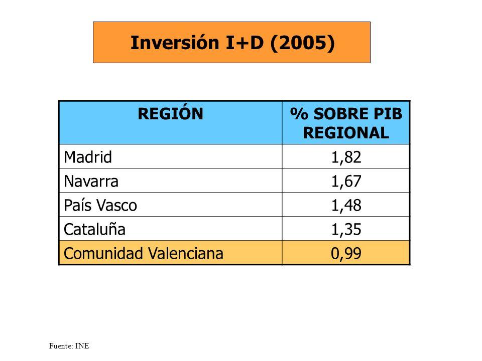 REGIÓN% SOBRE PIB REGIONAL Madrid1,82 Navarra1,67 País Vasco1,48 Cataluña1,35 Comunidad Valenciana0,99 Inversión I+D (2005) Fuente: INE