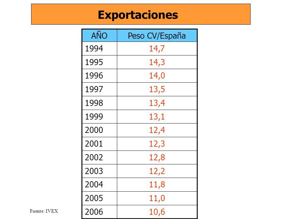 Exportaciones Fuente: IVEX AÑOPeso CV/España 199414,7 199514,3 199614,0 199713,5 199813,4 199913,1 200012,4 200112,3 200212,8 200312,2 200411,8 200511,0 200610,6