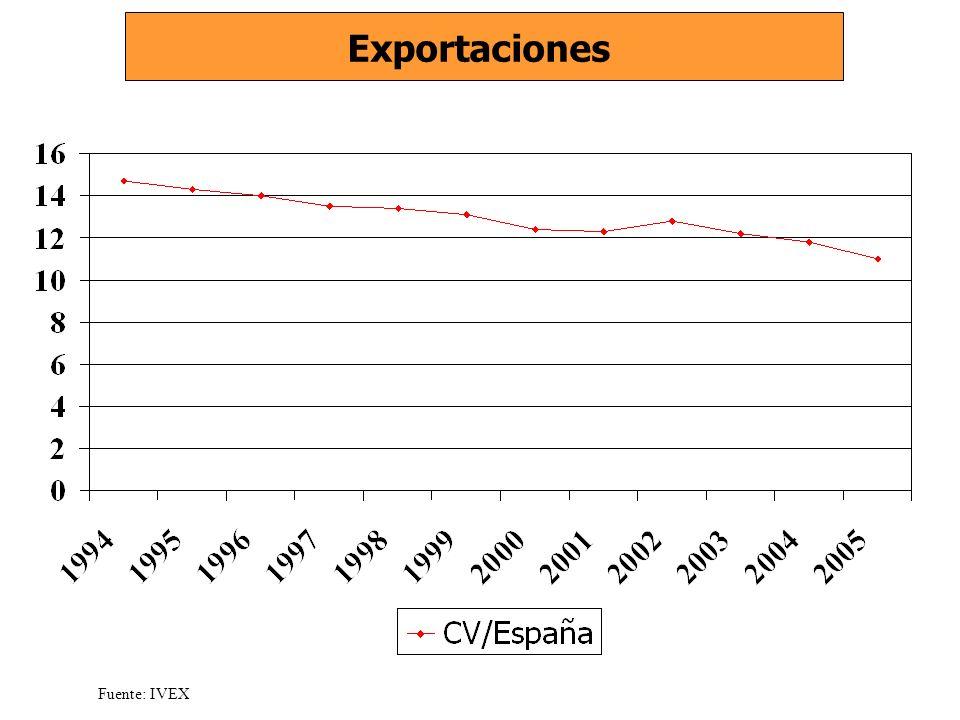 Exportaciones Fuente: IVEX