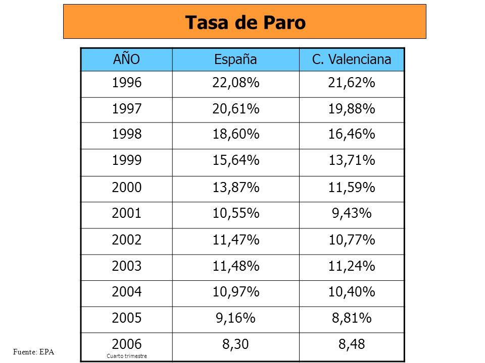 AÑOEspañaC. Valenciana 199622,08%21,62% 199720,61%19,88% 199818,60%16,46% 199915,64%13,71% 200013,87%11,59% 200110,55%9,43% 200211,47%10,77% 200311,48