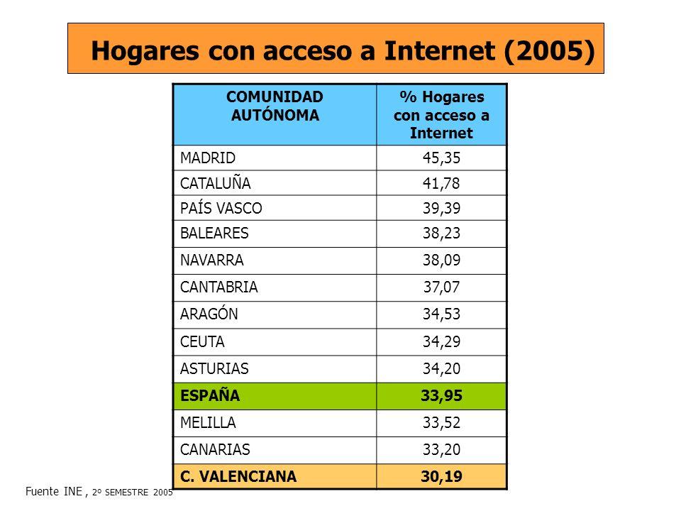 COMUNIDAD AUTÓNOMA % Hogares con acceso a Internet MADRID45,35 CATALUÑA41,78 PAÍS VASCO39,39 BALEARES38,23 NAVARRA38,09 CANTABRIA37,07 ARAGÓN34,53 CEUTA34,29 ASTURIAS34,20 ESPAÑA33,95 MELILLA33,52 CANARIAS33,20 C.