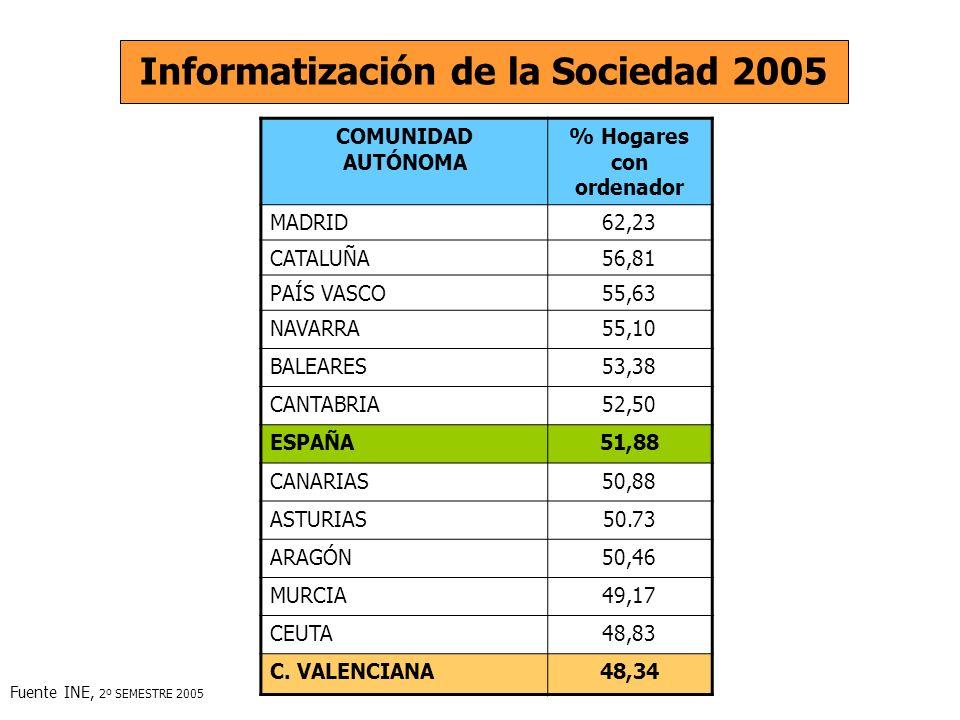 COMUNIDAD AUTÓNOMA % Hogares con ordenador MADRID62,23 CATALUÑA56,81 PAÍS VASCO55,63 NAVARRA55,10 BALEARES53,38 CANTABRIA52,50 ESPAÑA51,88 CANARIAS50,88 ASTURIAS50.73 ARAGÓN50,46 MURCIA49,17 CEUTA48,83 C.