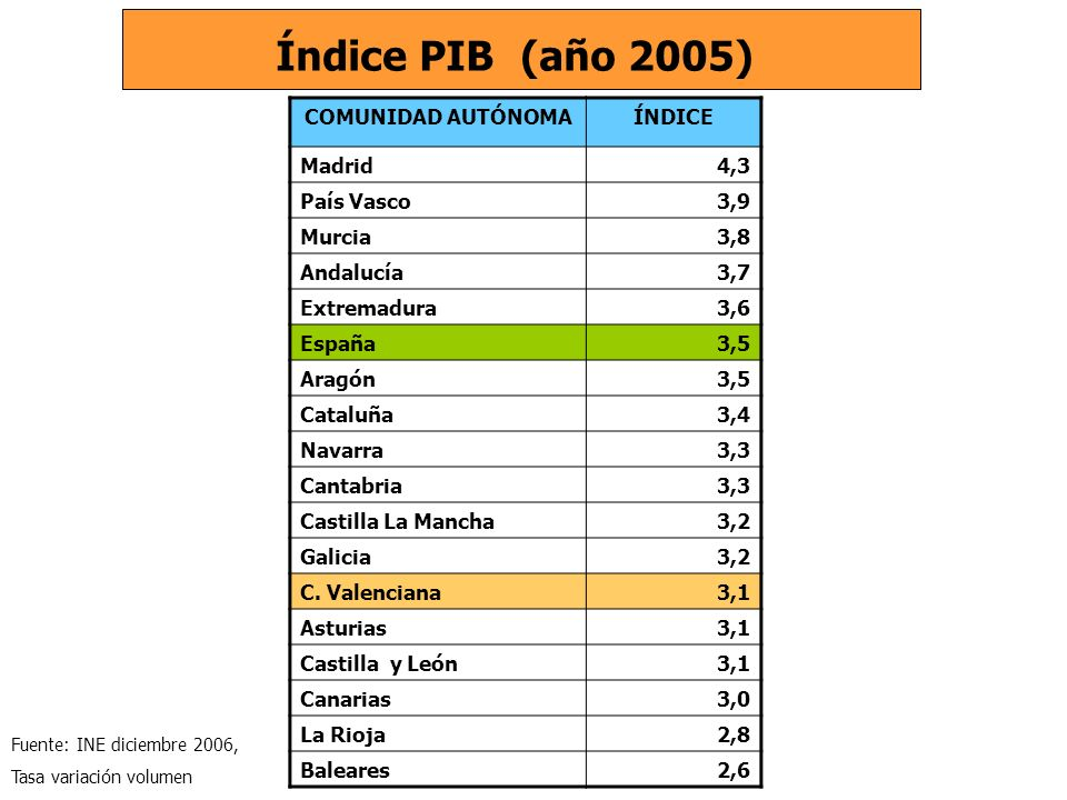 COMUNIDAD AUTÓNOMAÍNDICE Madrid4,3 País Vasco3,9 Murcia3,8 Andalucía3,7 Extremadura3,6 España3,5 Aragón3,5 Cataluña3,4 Navarra3,3 Cantabria3,3 Castilla La Mancha3,2 Galicia3,2 C.