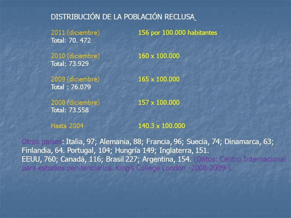 DISTRIBUCIÓN DE LA POBLACIÓN RECLUSA 2011 (diciembre)156 por 100.000 habitantes Total: 70. 472 2010 (diciembre)160 x 100.000 Total: 73.929 2009 (dicie