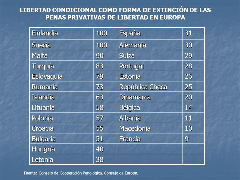 Finlandia100España31 Suecia100Alemania30 Malta90Suiza29 Turquía83Portugal28 Eslovaquia79Estonia26 Rumanía73 República Checa 25 Islandia63Dinamarca20 L
