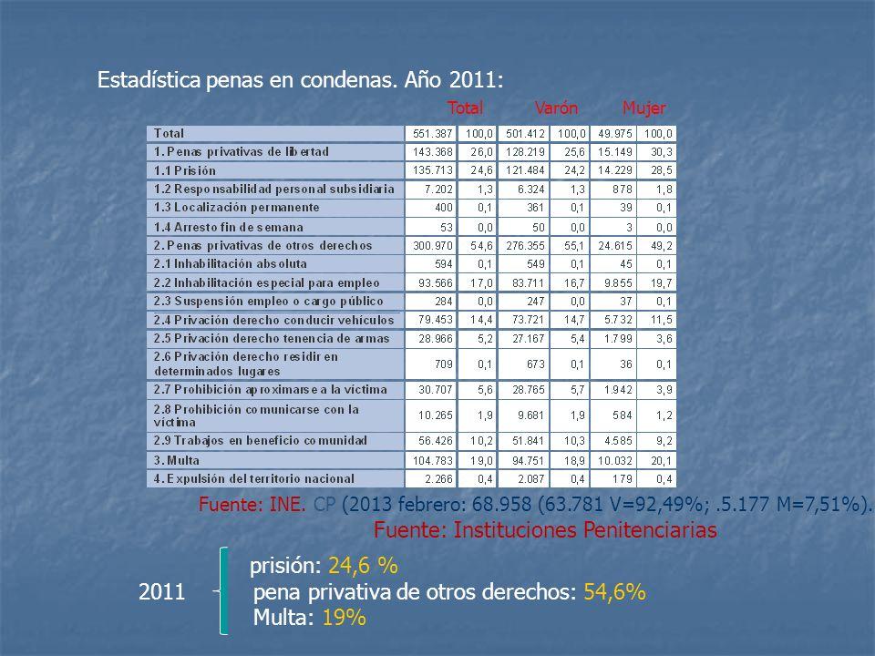 Estadística penas en condenas. Año 2011: TotalVarónMujer Fuente: INE. CP (2013 febrero: 68.958 (63.781 V=92,49%;.5.177 M=7,51%). Fuente: Instituciones