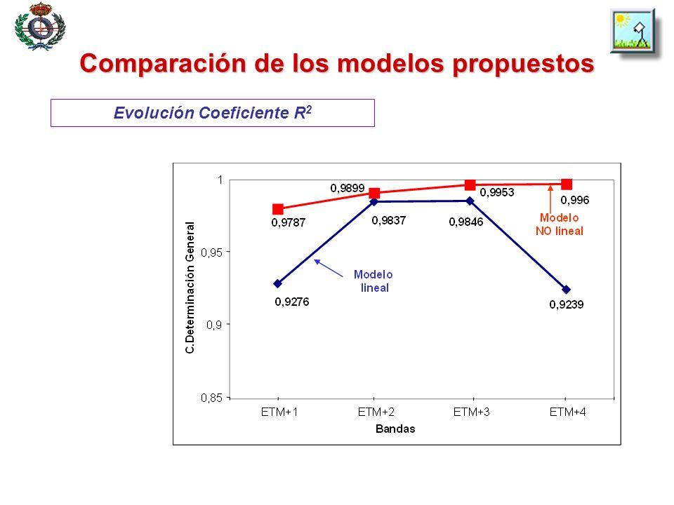 Comparación de los modelos propuestos Evolución Coeficiente R 2