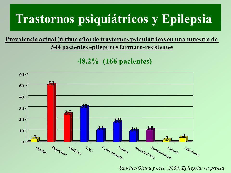 Trastornos psiquiátricos y Epilepsia Prevalencia actual (último año) de trastornos psiquiátricos en una muestra de 344 pacientes epilepticos fármaco-r