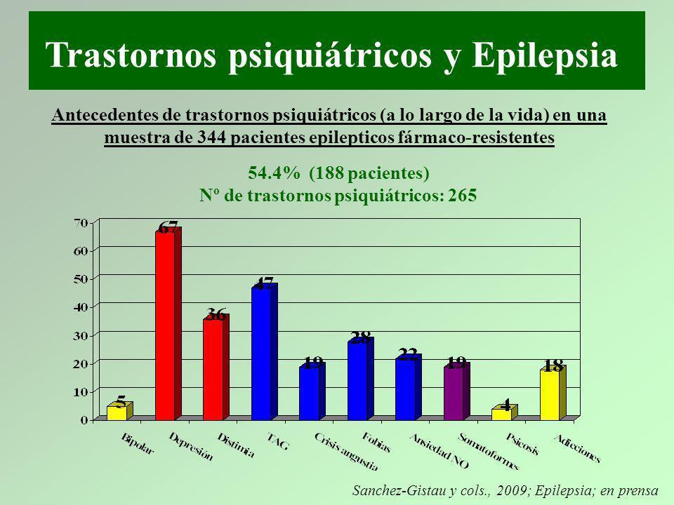 Trastornos psiquiátricos y Epilepsia Antecedentes de trastornos psiquiátricos (a lo largo de la vida) en una muestra de 344 pacientes epilepticos fármaco-resistentes Sanchez-Gistau y cols., 2009; Epilepsia; en prensa 54.4% (188 pacientes) Nº de trastornos psiquiátricos: 265