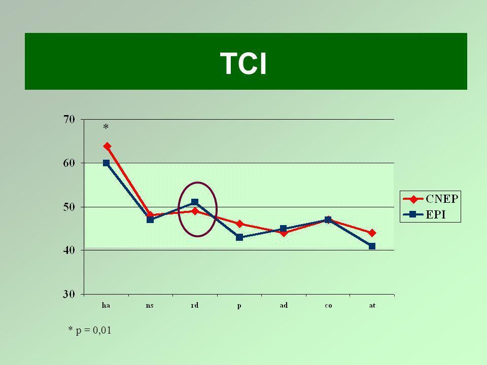 TCI * * p = 0,01