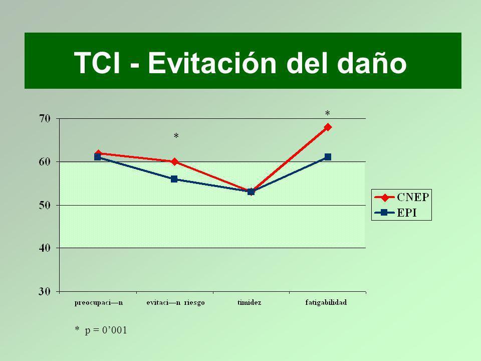 TCI - Evitación del daño * * * p = 0001