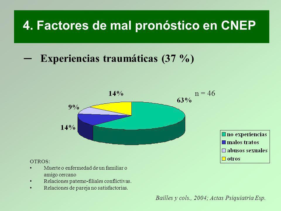 Experiencias traumáticas (37 %) Bailles y cols., 2004; Actas Psiquiatria Esp. n = 46 4. Factores de mal pronóstico en CNEP OTROS: Muerte o enfermedad