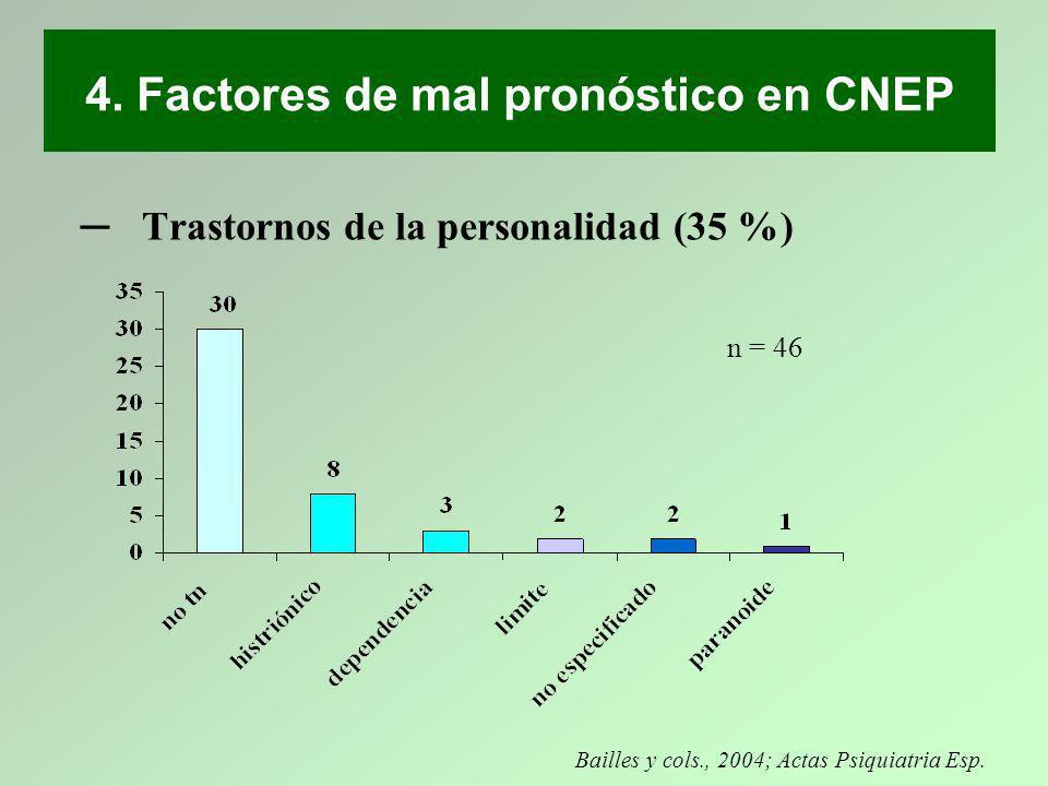 Trastornos de la personalidad (35 %) Bailles y cols., 2004; Actas Psiquiatria Esp. n = 46 4. Factores de mal pronóstico en CNEP