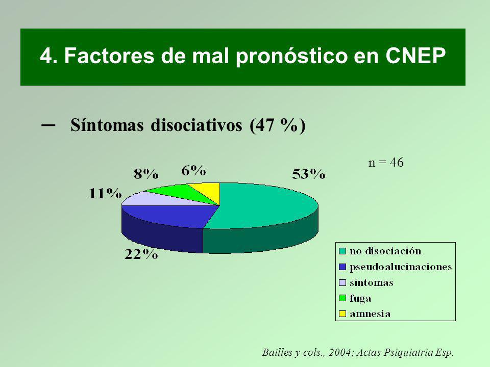 Síntomas disociativos (47 %) Bailles y cols., 2004; Actas Psiquiatria Esp. n = 46 4. Factores de mal pronóstico en CNEP