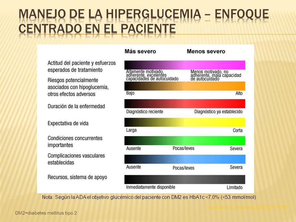 DM2=diabetes mellitus tipo 2 Inzucchi et al. Diabetología 2012;55:1577-96 Nota: Según la ADA el objetivo glucémico del paciente con DM2 es HbA1c <7,0%