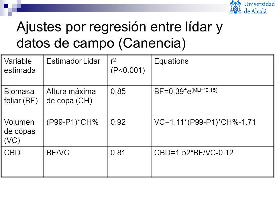 Ajustes por regresión entre lídar y datos de campo (Canencia) Variable estimada Estimador Lidarr 2 (P<0.001) Equations Biomasa foliar (BF) Altura máxi