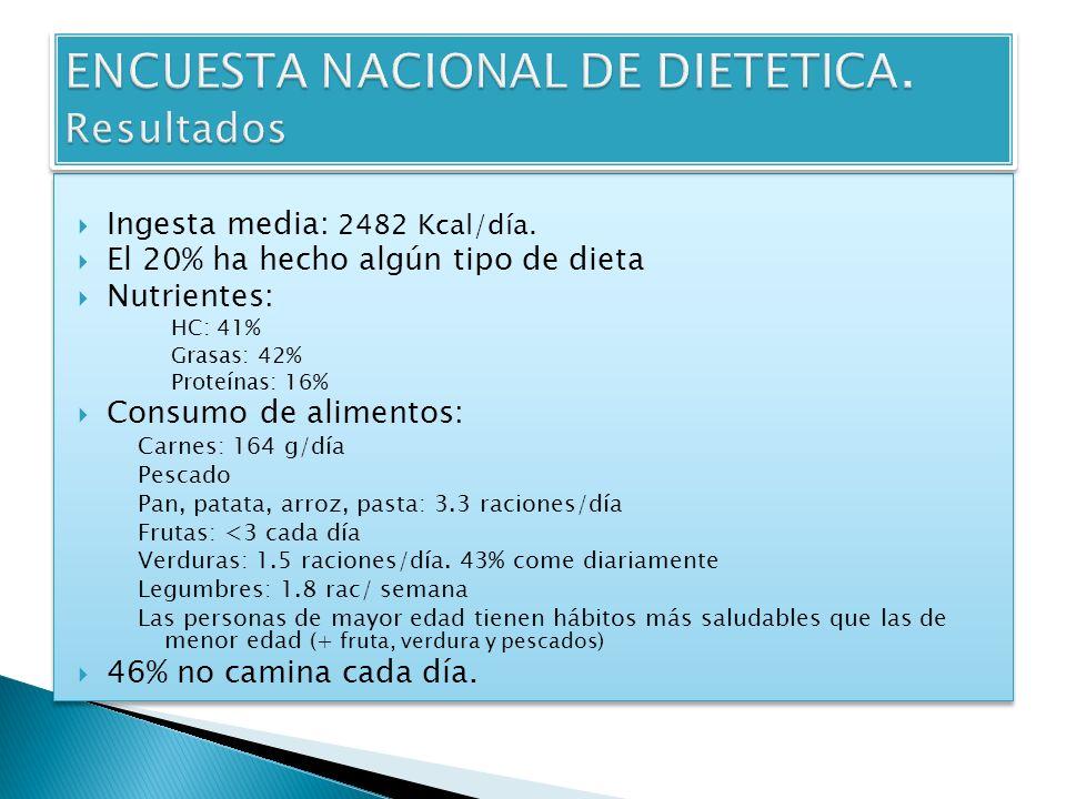 Ingesta media: 2482 Kcal/día. El 20% ha hecho algún tipo de dieta Nutrientes: HC: 41% Grasas: 42% Proteínas: 16% Consumo de alimentos: Carnes: 164 g/d