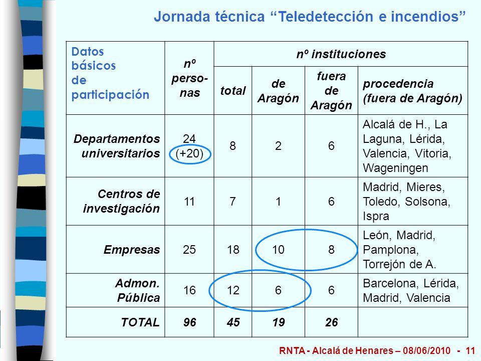 Jornada técnica Teledetección e incendios Datos básicos de participación nº perso- nas nº instituciones total de Aragón fuera de Aragón procedencia (f
