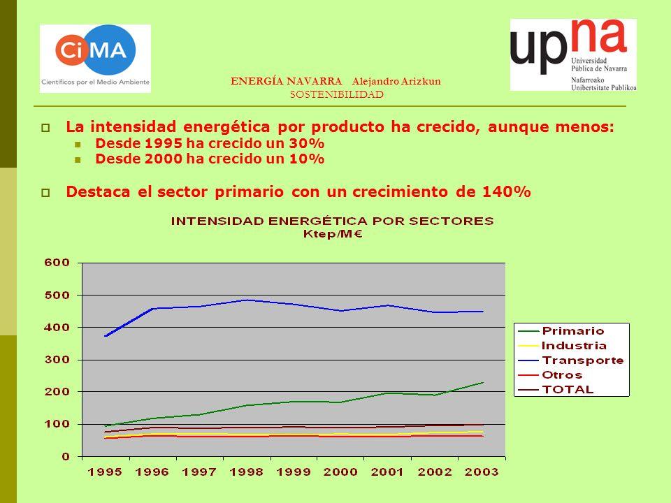 ENERGÍA NAVARRA Alejandro Arizkun SOSTENIBILIDAD La intensidad energética por producto ha crecido, aunque menos: Desde 1995 ha crecido un 30% Desde 2000 ha crecido un 10% Destaca el sector primario con un crecimiento de 140%